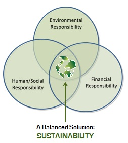 Sustainable green solutions creating a better world Examples of green technology